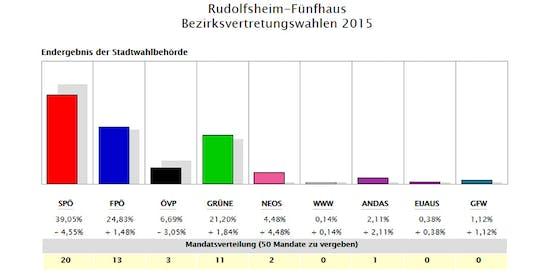 Das Ergebnis in Rudolfsheim-Fünfhaus 2015