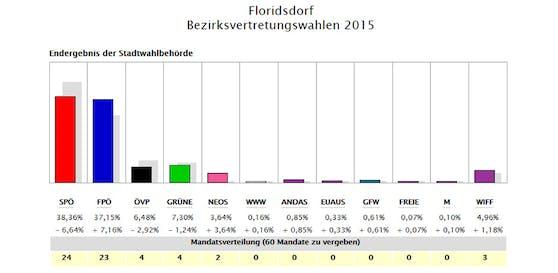 Das Ergebnis in Floridsdorf 2015