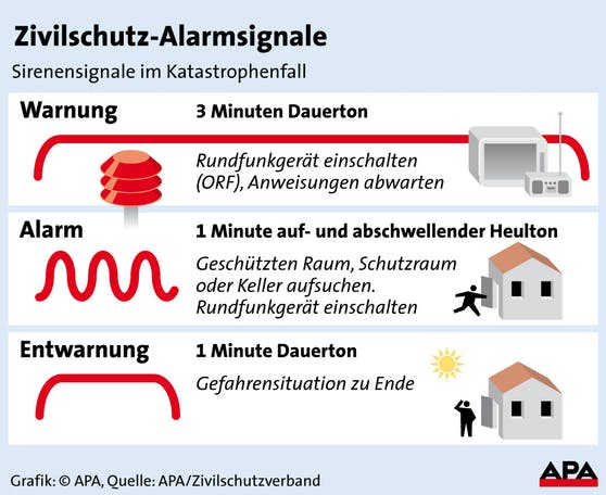Zivilschutz-Alarmsignale