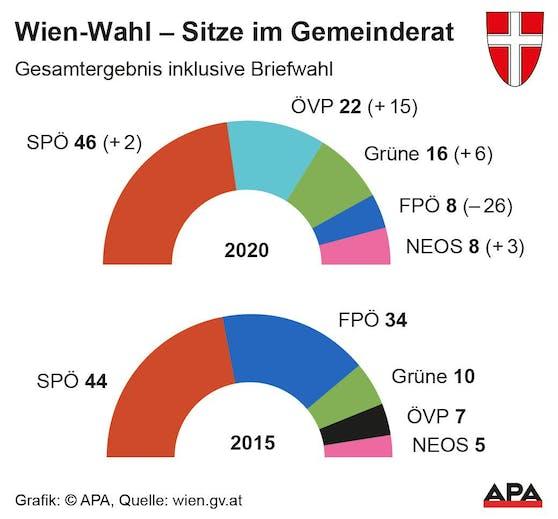 Mandatsverteilung im Gemeinderat nach der Wien-Wahl 2020