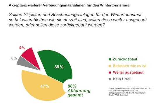 Die meisten Österreicher sind laut einer Umfrage im Auftrag des WWF dafür, dass Skigebiete so belassen werden wie sie sind oder sogar zurückgebaut werden.