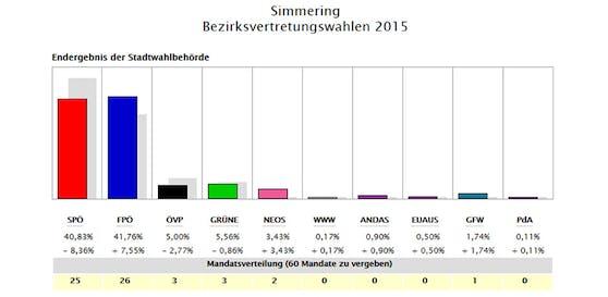 Das Ergebnis in Simmering 2015