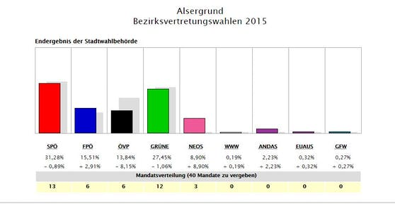 Beszirks-Ergebnis 2015
