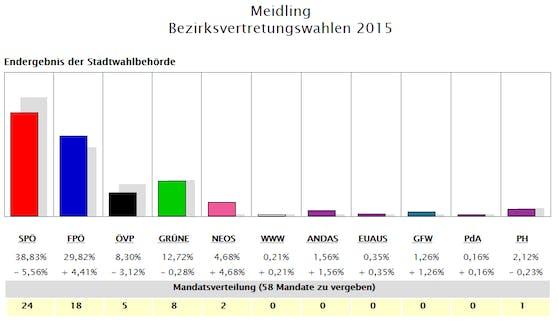 So wählte Meidling 2015.