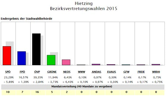 So wählte Hietzing 2015.