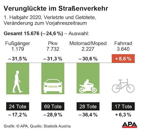 Verkehrstote im ersten Halbjahr 2020