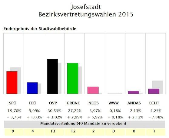 So wählte die Josefstadt 2015