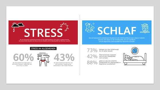 Huawei Studie bestätigt: Das Stressniveau nimmt deutlich zu.