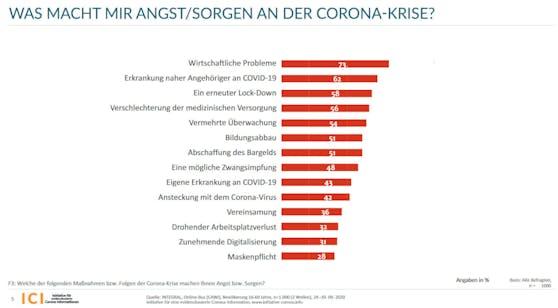 Davor haben die Österreicher in der Corona-Krise die größte Angst