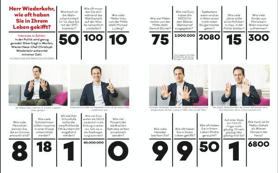 """Im """"Interview in Zahlen"""" mit der Zeitschrift """"Das Biber"""" verrät Neos Wien-Chef Christoph Wiederkehr wie oft er schon zum """"Jolly"""" griff, wieviele Hemden er besitzt und wie hoch die Chance auf Rot-Pink in Wien ist."""