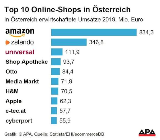 Top 10 Online-Shops in Österreich