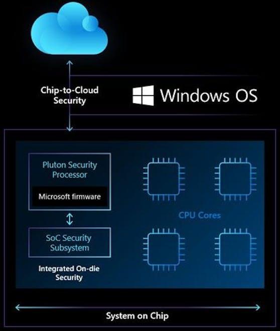 Sicherheitsinformationen werden in die CPU integriert.
