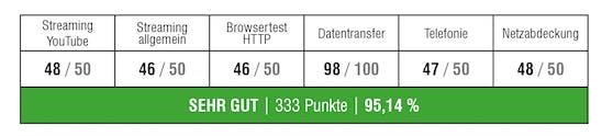 A1 gewinnt erneut den Smartphone Netztest mit großem Abstand.