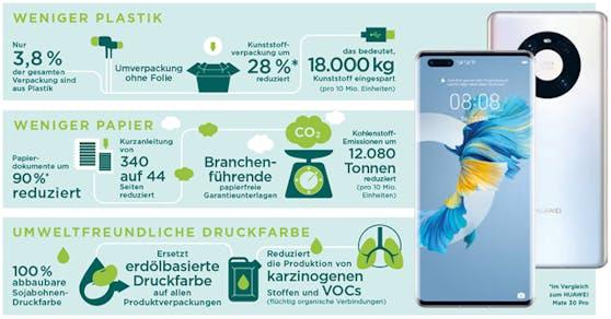 Huawei setzt auf Nachhaltigkeit.