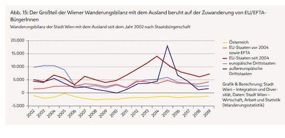 Die Wiener Zuwanderer stammen zum Großteil aus EU-Staaten,