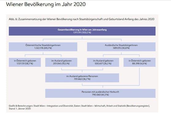 Zusammensetzung der Wiener Bevölkerung Anfang 2020