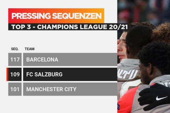 Stark: Nur Barcelona presste intensiver als Salzburg.
