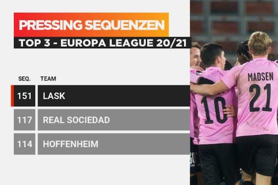 Kein anderes Team in der Europa League hatte mehr Pressing-Sequenzen als der LASK.