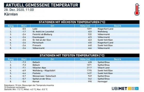 Temperaturen in Kärnten
