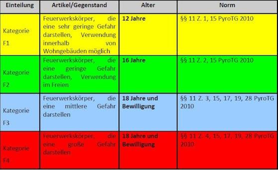Kategorien F1 bis F4