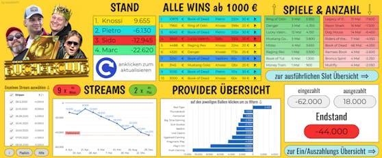 Die komplette Casino-Statistik.