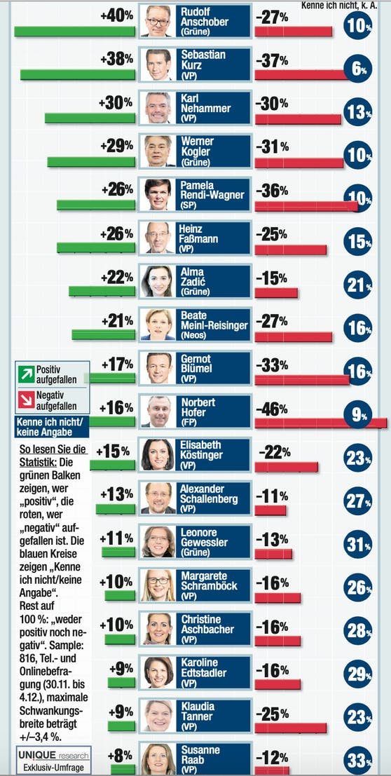 "Das ""Heute""-Politbarometer im Dezember"