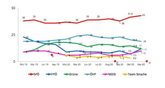 Die Unique-Umfrage bestätigt die SPÖ als klare Nummer 1 in Wien. Während sie, Neos und FPÖ zulegen, müssen die ÖVP und die Grünen ein Minus hinnehmen.