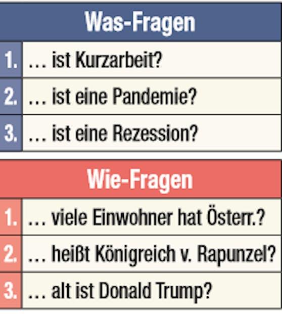 Top-Fragen