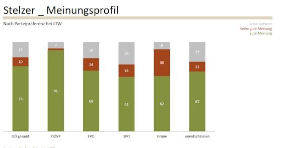 """Fast drei Viertel der Oberösterreicher haben von LH Stelzer eine """"gute Meinung""""."""