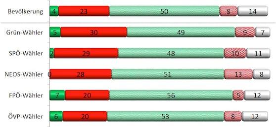 Die Ergebnisse der Umfrage nach Partei-Zugehörigkeit.