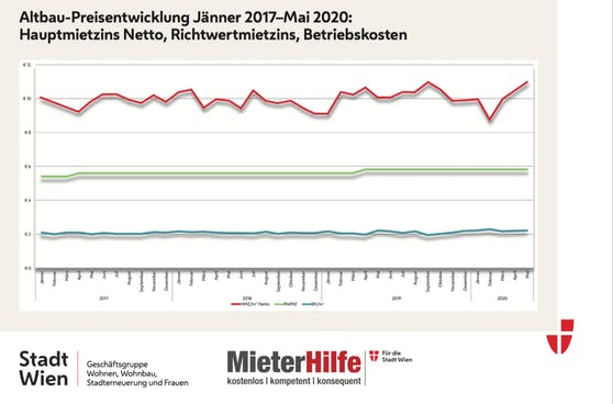 Bei gleichbleibendem Richtwert (grüne Linie) bleiben auch die Hauptmietzins stabil - wenn auch stabil zu hoch (rote Linie). Die blaue Linie unten zeigt die Betriebskosten an.