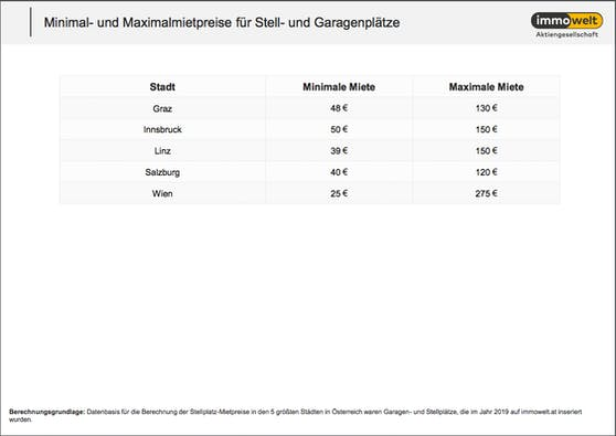 Minimal- und Maximalmietpreise für Stell- und Garagenplätze in österreichischen Städten im Überblick