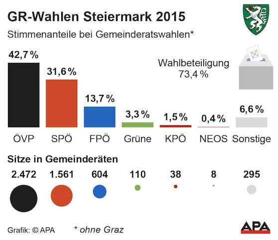 Gemeinderatswahlen Steiermark ohne Graz