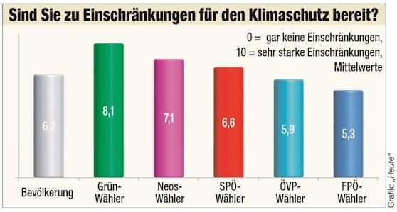 Hier die Grafik zur Frage der Woche bezüglich Einschränkungen für Klima- und Umweltschutz.