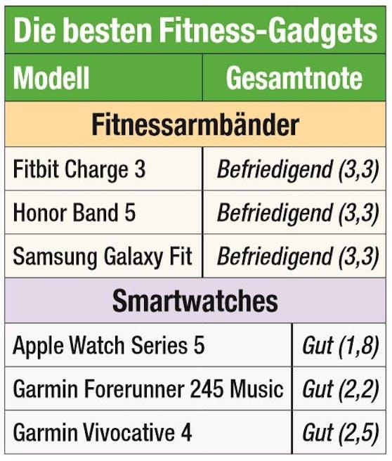 Die besten Fitness-Gadgets im Vergleich.