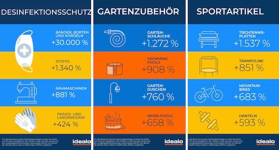 Tischtennisplatten, Stoffe und Swimmingpools: Was die Österreicher im Corona-Lockdown online am häufigsten kauften