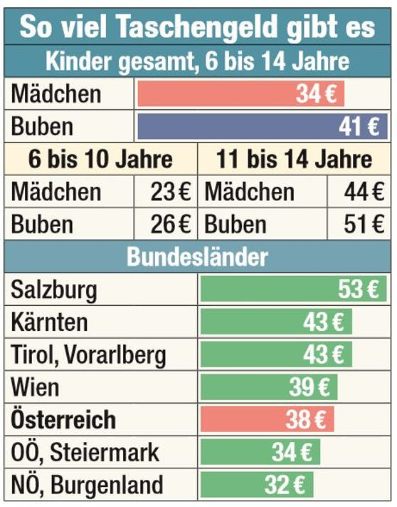 Taschengeld im Bundesländer-Vergleich.