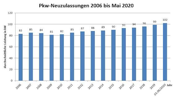 Pkw-Neuzulassungen 2006 bis Mai 2020