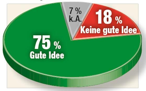 Großteil der Befragten hält den Gastro-Gutschein für eine gute Idee.