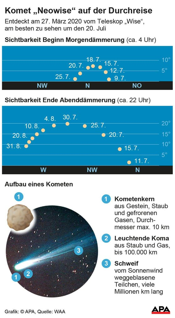 Neowise Position Heute