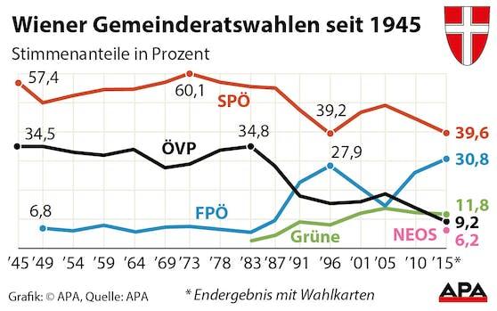 Wiener Gemeinderatswahlen seit 1945