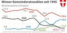 Was du über die Wien-Wahl im Herbst wissen musst