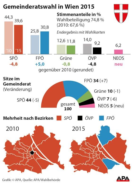 Gemeinderatswahl Wien 2015