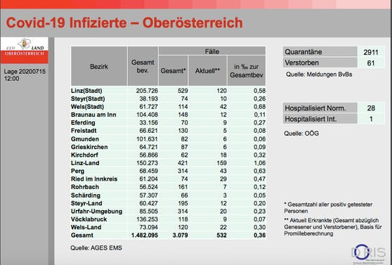 So sieht es in den einzelnen Bezirken Oberösterreichs aus.