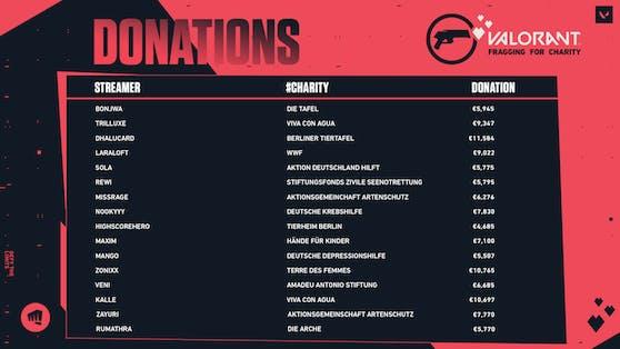 VALORANT: Fragging for Charity erzielt über 120.000 Euro für den guten Zweck.