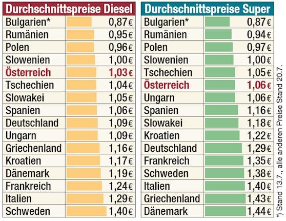 Das sind die Durchschnittspreise für Benzin und Super.
