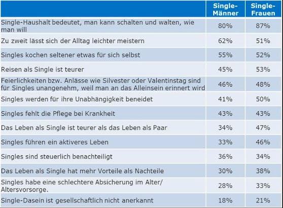 Auswertung der Single-Befragung: Vor- und Nachteile des Single-Daseins