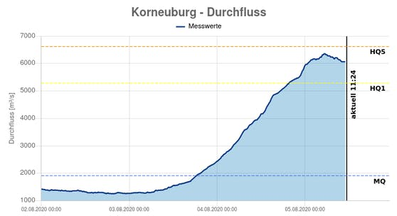 Der Donau-Pegel am Nordrand Wiens in Korneuburg