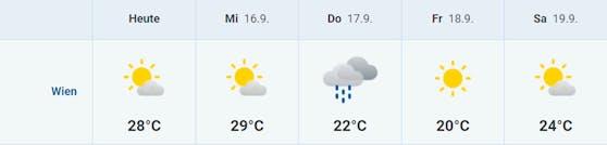Fünf-Tages-Prognose für Wien