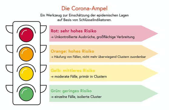 Die Corona-Ampel des Gesundheitsministeriums einfach erklärt